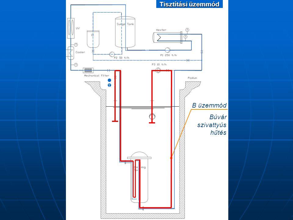 """Az üzemanyag kazetták hűtése a """"B üzemmódban Térfogatáram: 20 m 3 /óra Térfogatáram: 20 m 3 /óra Belépő hűtővíz hőmérséklet: 30 °C Belépő hűtővíz hőmérséklet: 30 °C Felmelegedés: 10 °C Felmelegedés: 10 °C Megfelelő hűtővíz eloszlásnál a hűtés nagy tartalékkal biztosított."""