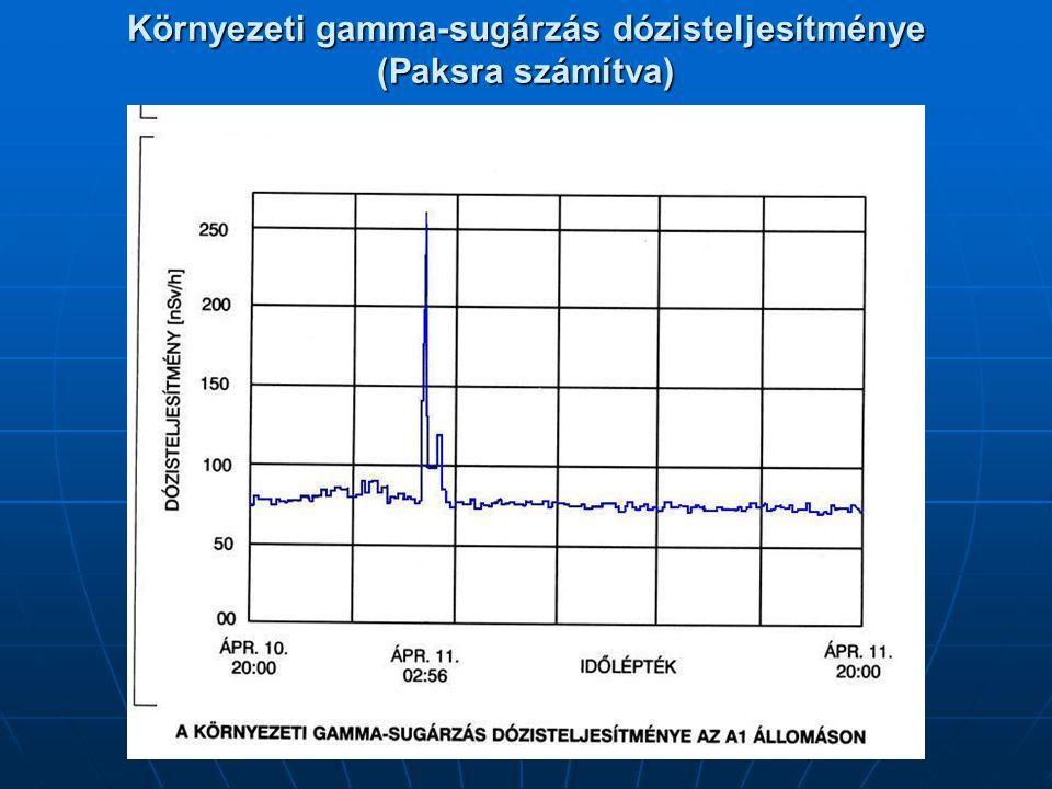Környezeti gamma-sugárzás dózisteljesítménye (Paksra számítva)