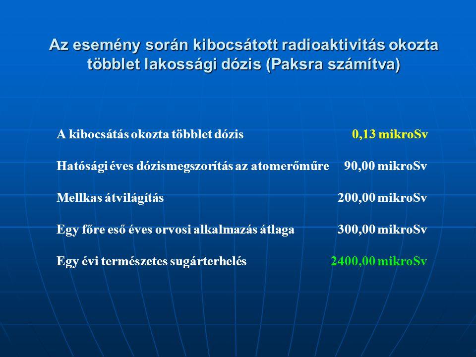 Az esemény során kibocsátott radioaktivitás okozta többlet lakossági dózis (Paksra számítva) A kibocsátás okozta többlet dózis 0,13 mikroSv Hatósági é