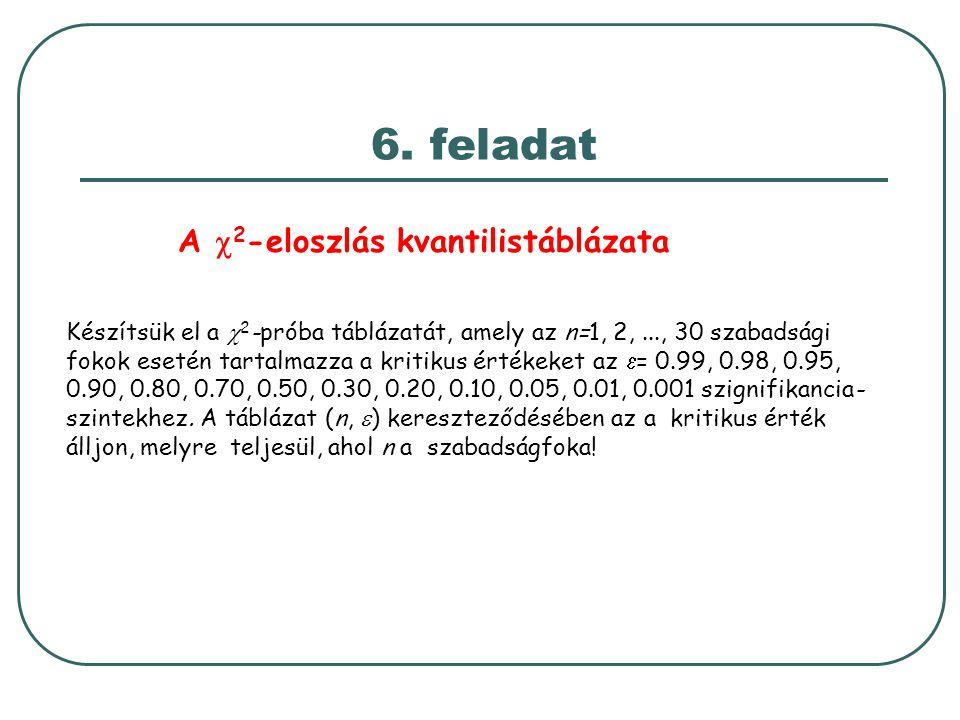 6. feladat A  2 -eloszlás kvantilistáblázata Készítsük el a  2 -próba táblázatát, amely az n=1, 2,..., 30 szabadsági fokok esetén tartalmazza a krit