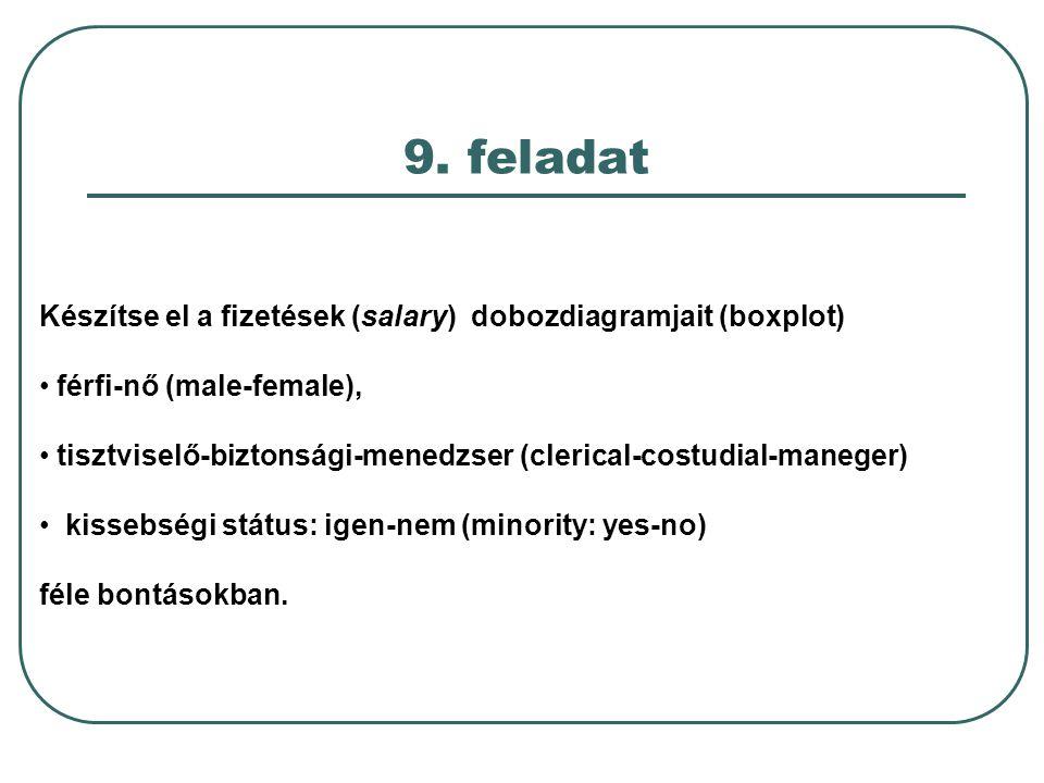 9. feladat Készítse el a fizetések (salary) dobozdiagramjait (boxplot) férfi-nő (male-female), tisztviselő-biztonsági-menedzser (clerical-costudial-ma
