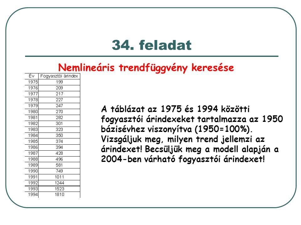 34. feladat Nemlineáris trendfüggvény keresése A táblázat az 1975 és 1994 közötti fogyasztói árindexeket tartalmazza az 1950 bázisévhez viszonyítva (1