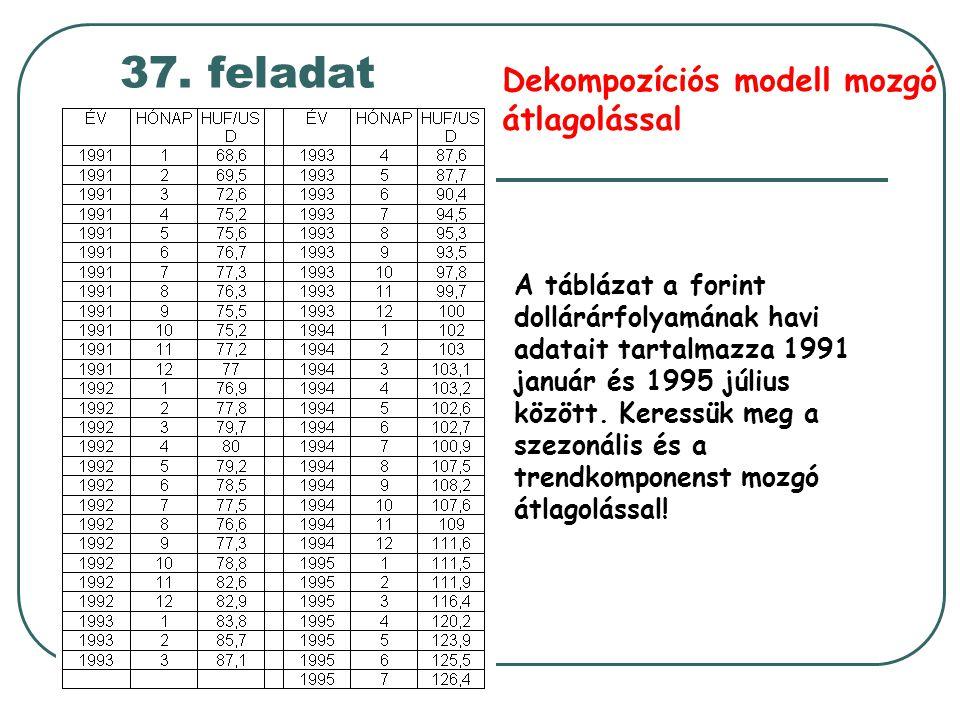 37. feladat Dekompozíciós modell mozgó átlagolással A táblázat a forint dollárárfolyamának havi adatait tartalmazza 1991 január és 1995 július között.