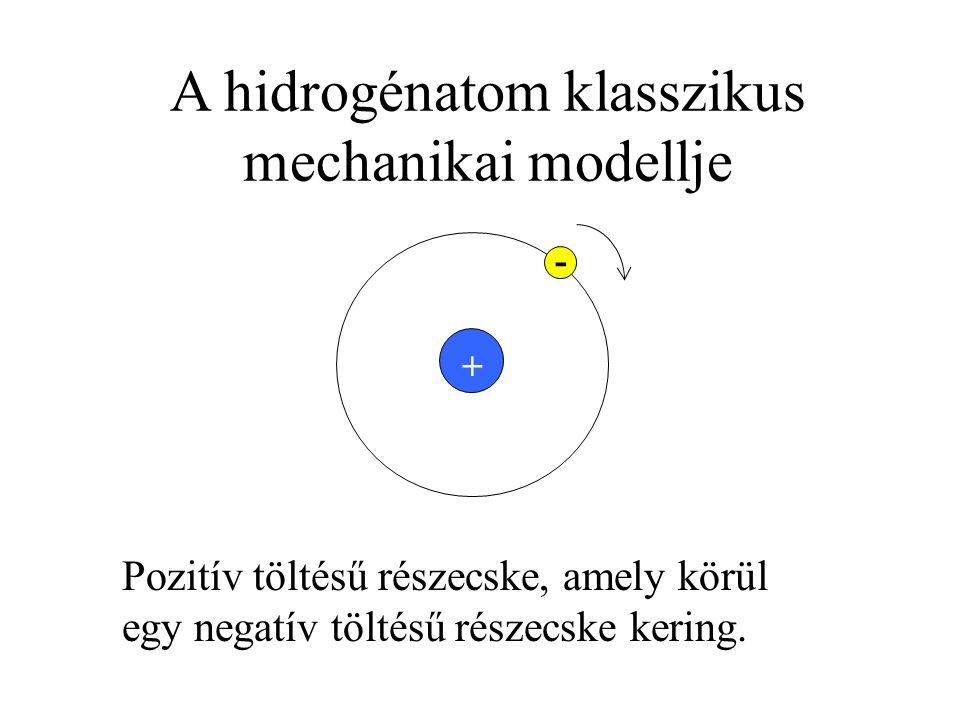 + Pozitív töltésű részecske, amely körül egy negatív töltésű részecske kering. - +