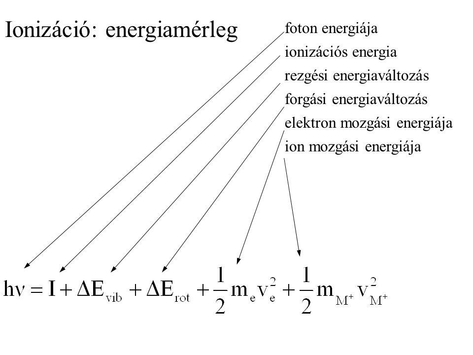foton energiája ionizációs energia rezgési energiaváltozás forgási energiaváltozás elektron mozgási energiája ion mozgási energiája Ionizáció: energiamérleg