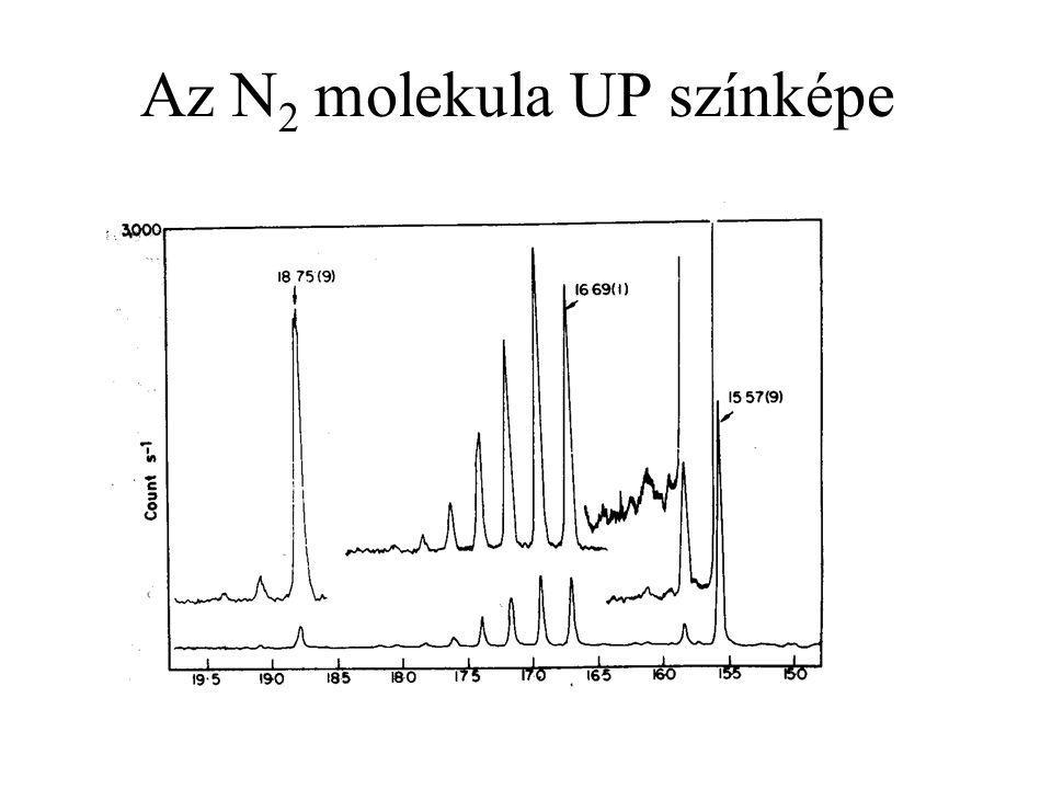 Az N 2 molekula UP színképe