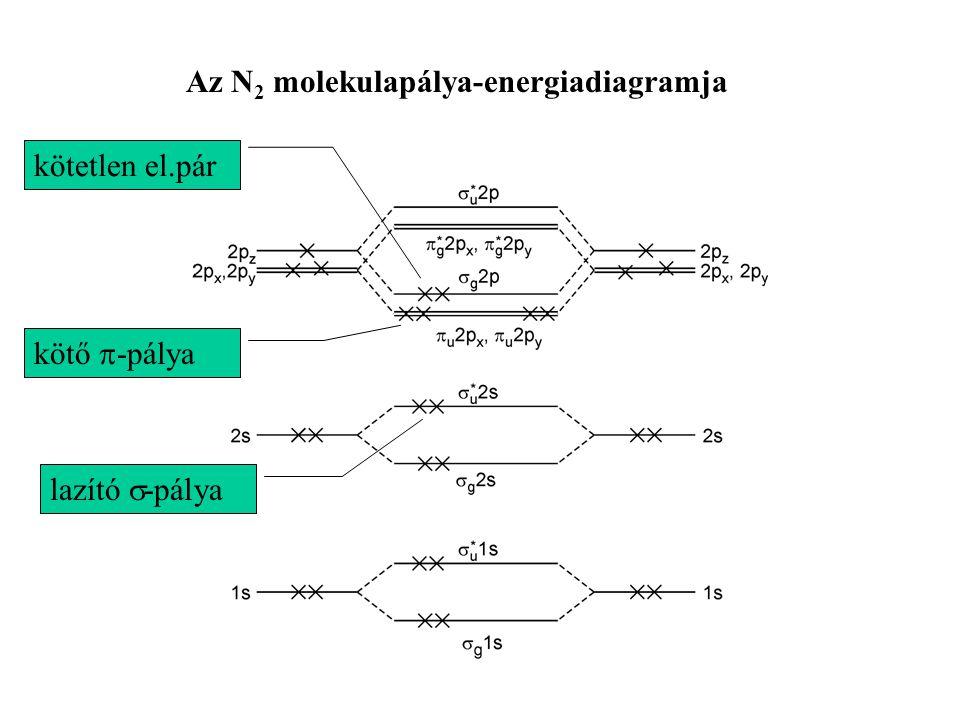 Az N 2 molekulapálya-energiadiagramja kötetlen el.pár kötő  -pálya lazító  -pálya
