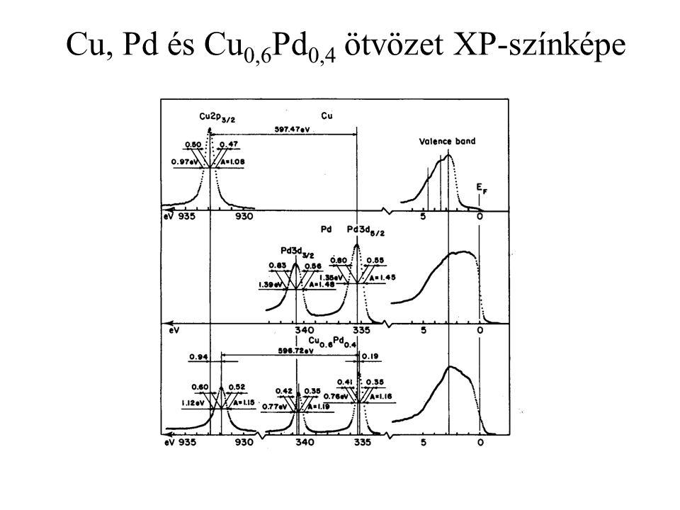 Cu, Pd és Cu 0,6 Pd 0,4 ötvözet XP-színképe