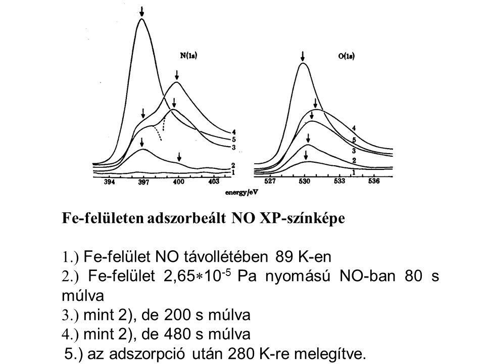 Fe-felületen adszorbeált NO XP-színképe 1.) Fe-felület NO távollétében 89 K-en 2.) Fe-felület 2,65  10 -5 Pa nyomású NO-ban 80 s múlva 3.) mint 2), de 200 s múlva 4.) mint 2), de 480 s múlva 5.) az adszorpció után 280 K-re melegítve.