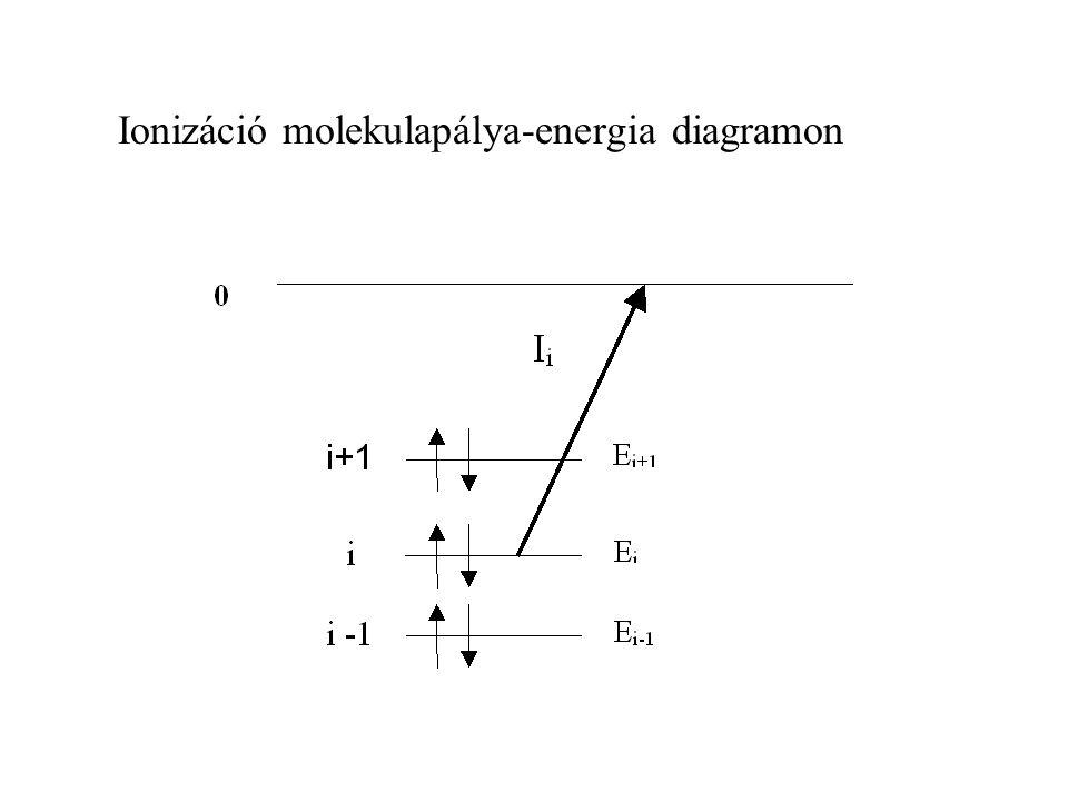 Franck-Condon elv Az elektrongerjesztés és az ionizáció sokkal gyorsabb, mint a magok rezgőmozgása.