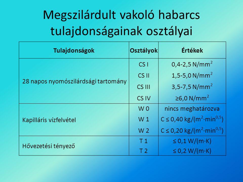 TulajdonságokOsztályokÉrtékek 28 napos nyomószilárdsági tartomány CS I0,4-2,5 N/mm 2 CS II1,5-5,0 N/mm 2 CS III3,5-7,5 N/mm 2 CS IV≥6,0 N/mm 2 Kapillá