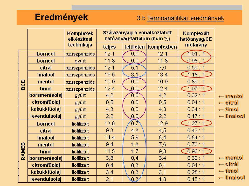 Eredmények 3.b Termoanalitikai eredmények ← mentol ← citrál ← timol ← linalool ← mentol ← citrál ← timol ← linalool