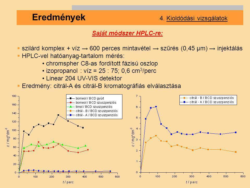Eredmények 4. Kioldódási vizsgálatok Saját módszer HPLC-re:  szilárd komplex + víz → 600 perces mintavétel → szűrés (0,45 µm) → injektálás  HPLC-vel