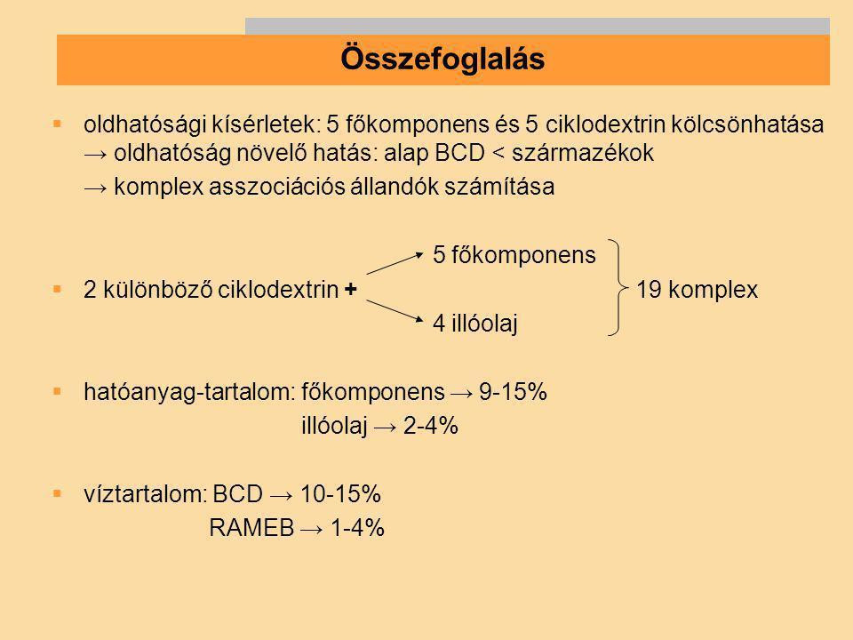  oldhatósági kísérletek: 5 főkomponens és 5 ciklodextrin kölcsönhatása → oldhatóság növelő hatás: alap BCD < származékok → komplex asszociációs állan