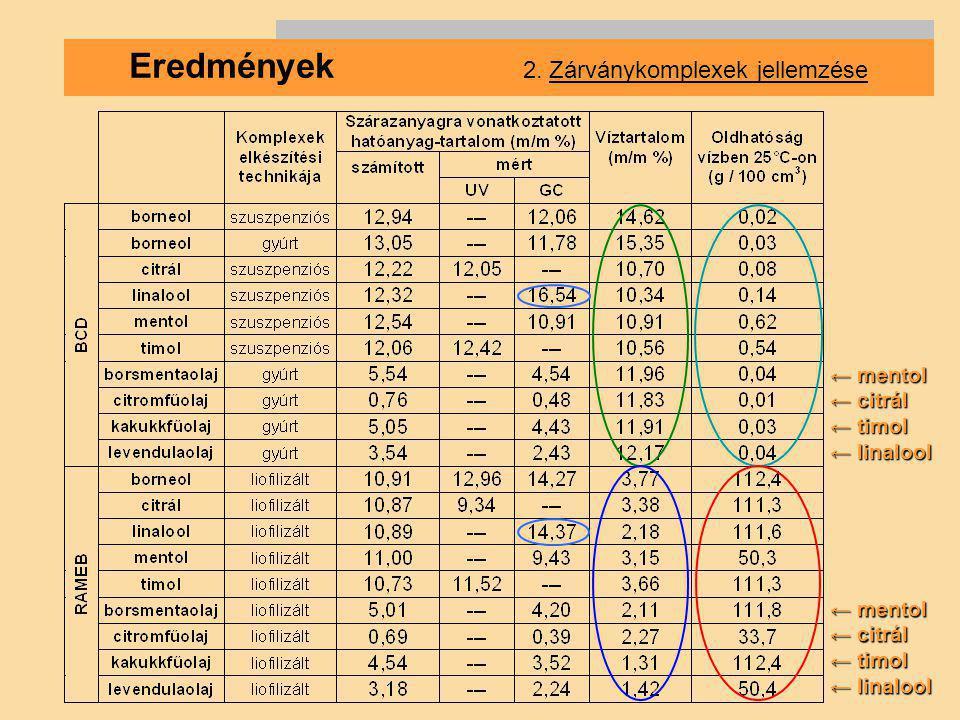 Eredmények 2. Zárványkomplexek jellemzése ← mentol ← citrál ← timol ← linalool ← mentol ← citrál ← timol ← linalool