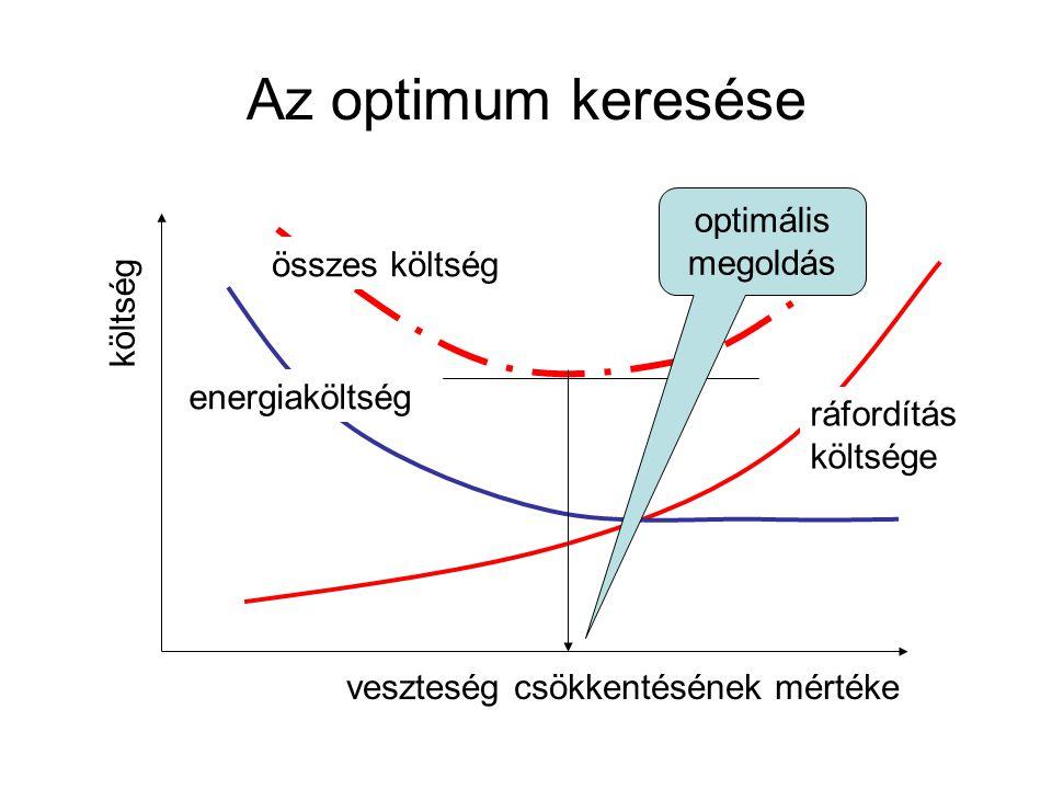 Az optimum keresése veszteség csökkentésének mértéke költség energiaköltség ráfordítás költsége összes költség optimális megoldás