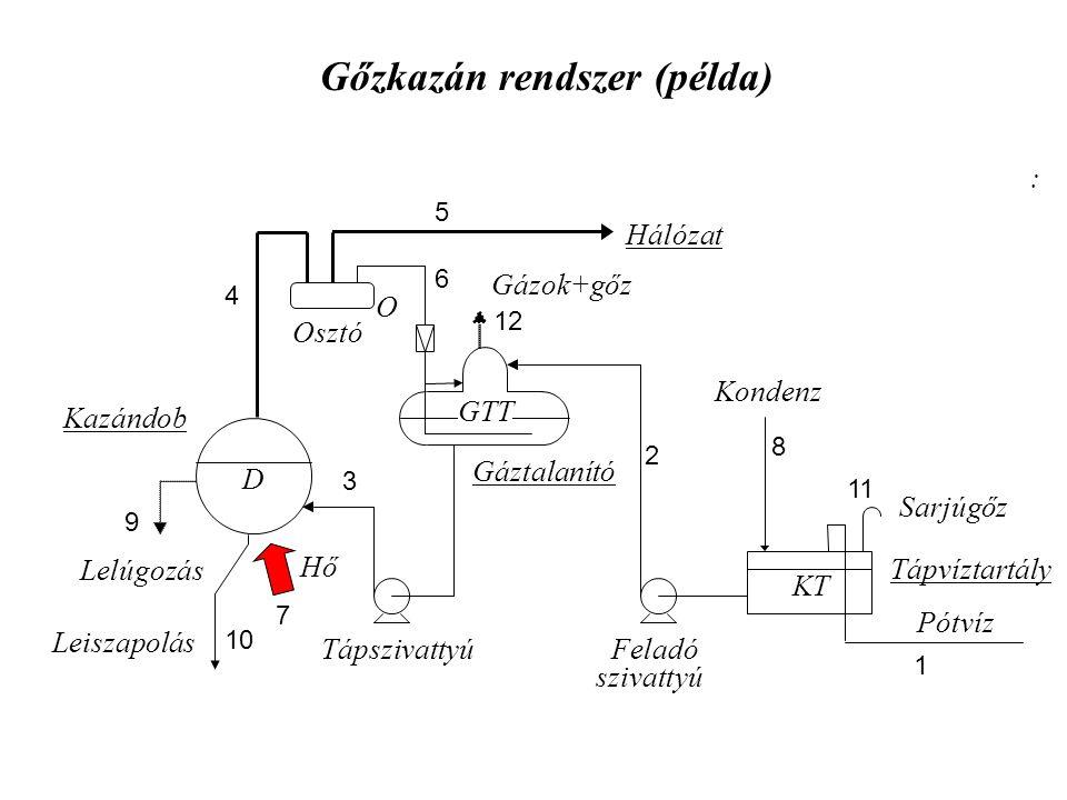 D KT Hálózat Pótvíz Tápvíztartály Gáztalanító Kazándob : Lelúgozás Gázok+gőz Sarjúgőz Tápszivattyú GTT Feladó szivattyú Gőzkazán rendszer (példa) Osztó O Kondenz 1 2 3 4 5 6 8 9 7 Hő 10 Leiszapolás 12 11