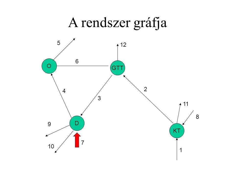 A rendszer gráfja KT GTT D O 1 2 3 4 5 6 7 8 9 10 11 12