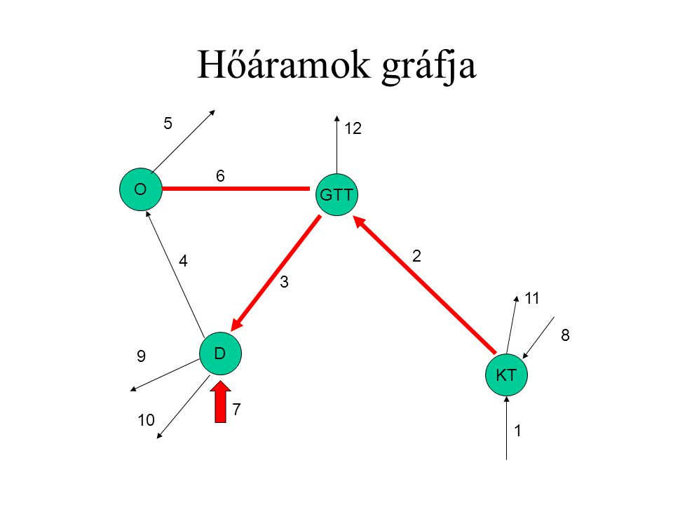 Hőáramok gráfja KT GTT D O 1 2 3 4 5 6 7 8 9 10 11 12