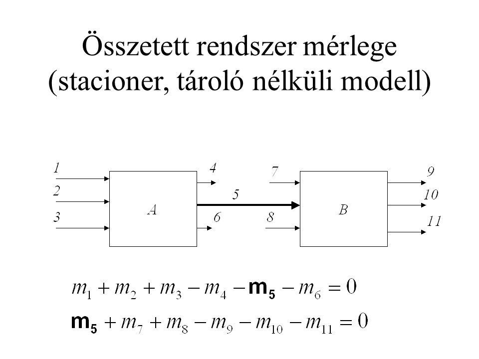 Gráfelméleti alapok gráf fogalma, irányított gráf út, körút (hurok) fagráf, a gráfot kifeszítő fa szomszédossági mátrix illeszkedési mátrix hurokmátrix
