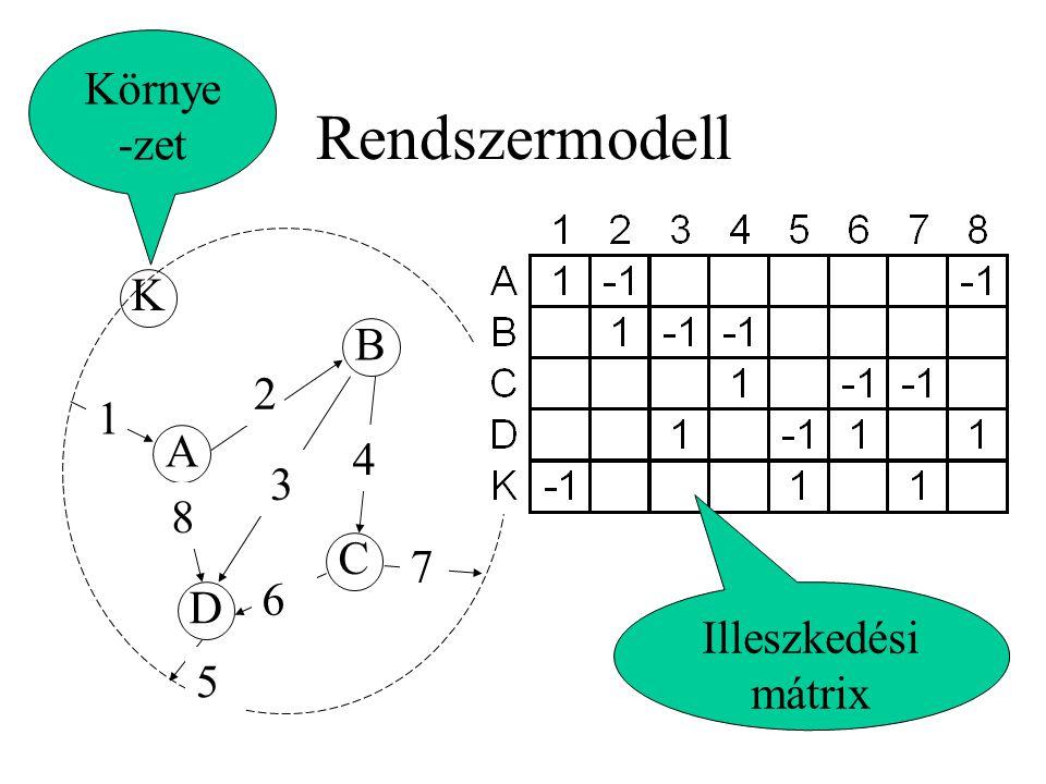 Rendszermodell A B D C 1 2 3 4 5 6 7 K 8 Illeszkedési mátrix Környe -zet