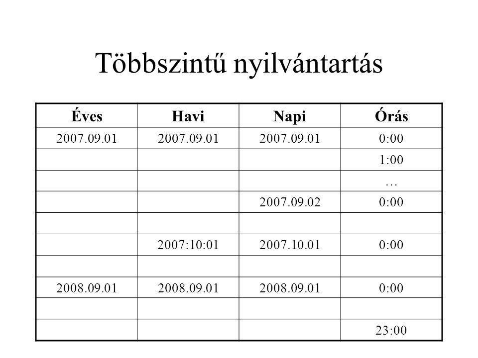 Többszintű nyilvántartás ÉvesHaviNapiÓrás 2007.09.01 0:00 1:00 … 2007.09.020:00 2007:10:012007.10.010:00 2008.09.01 0:00 23:00