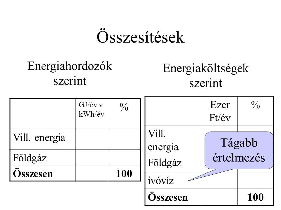 Összesítések GJ/év v. kWh/év % Vill.