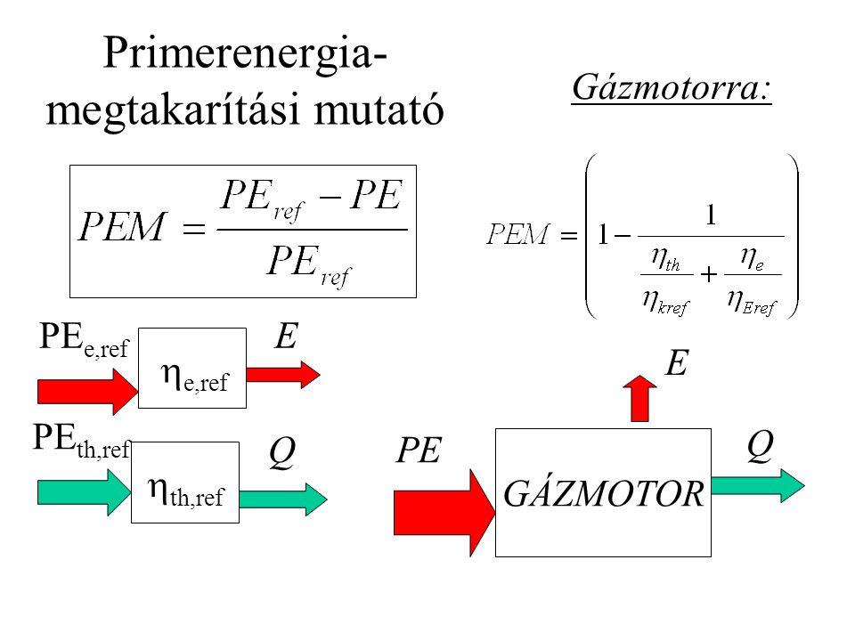 Primerenergia- megtakarítási mutató  e,ref  th,ref PE e,ref PE th,ref E Q GÁZMOTOR PE E Q Gázmotorra: