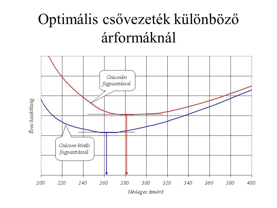 Optimális csővezeték különböző árformáknál