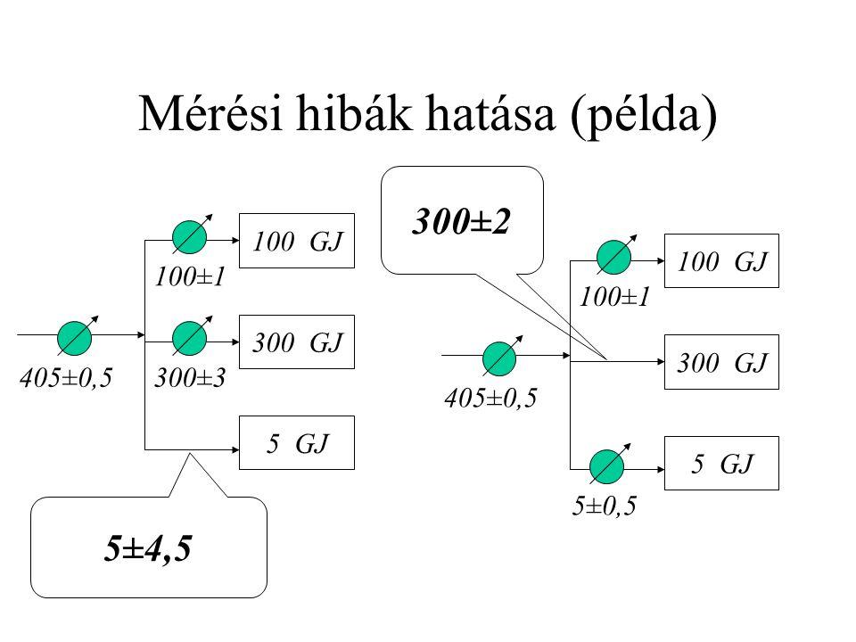 Mérési hibák hatása (példa) 100 GJ 300 GJ 5 GJ 405±0,5 100±1 300±3 100 GJ 300 GJ 5 GJ 405±0,5 100±1 5±0,5 5±4,5 300±2