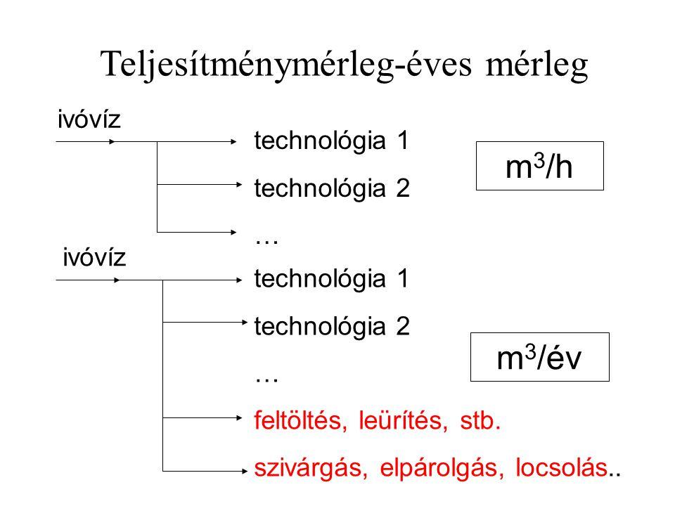 Teljesítménymérleg-éves mérleg ivóvíz technológia 1 technológia 2 … m 3 /h ivóvíz technológia 1 technológia 2 … feltöltés, leürítés, stb. szivárgás, e
