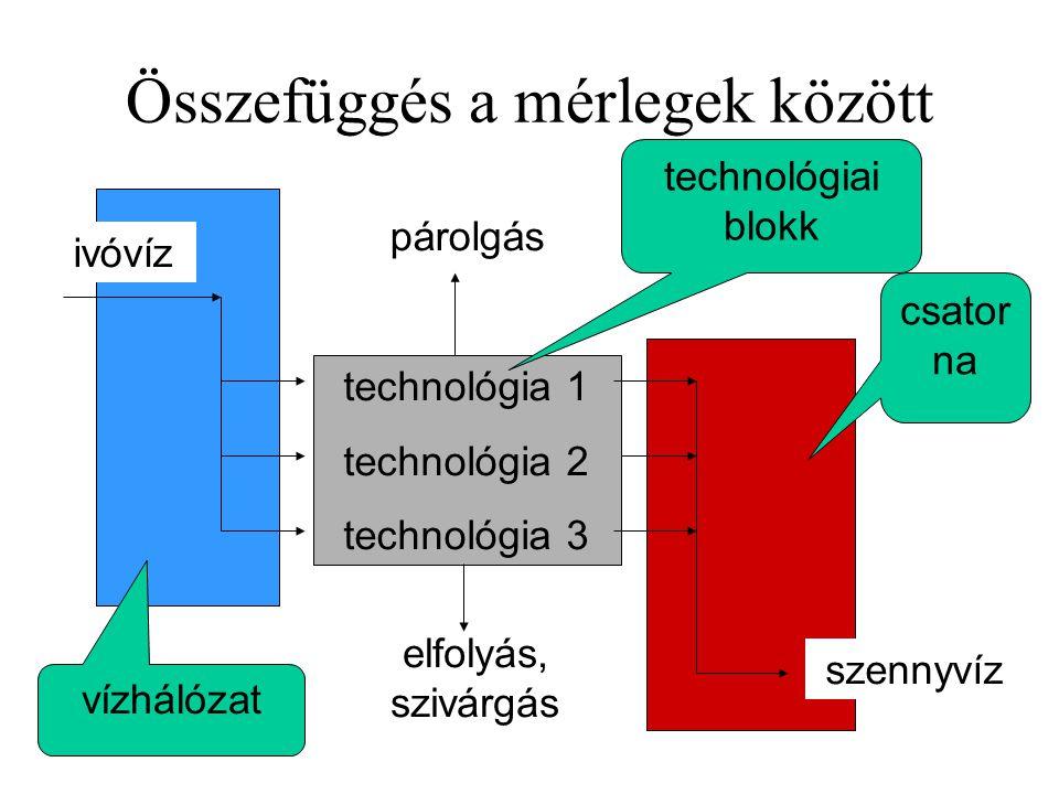 Összefüggés a mérlegek között ivóvíz technológia 1 technológia 2 technológia 3 szennyvíz párolgás elfolyás, szivárgás vízhálózat csator na technológia