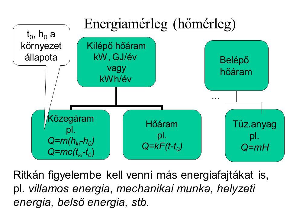 Kilépő hőáram kW, GJ/év vagy kWh/év Közegáram pl. Q=m(hki-h0) Q=mc(t ki -t 0 ) Hőáram pl. Q=kF(t-t0) Ritkán figyelembe kell venni más energiafajtákat