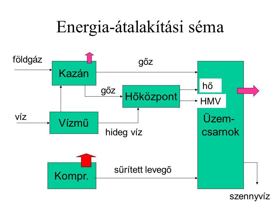 Energia-átalakítási séma Kazán Vízmű Kompr. Hőközpont Üzem- csarnok földgáz víz gőz hő HMV hideg víz gőz sűrített levegő asd szennyvíz
