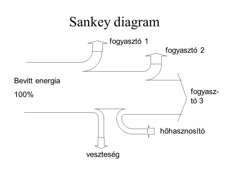 Sankey diagram Bevitt energia 100% fogyasztó 1 fogyasztó 2 fogyasz- tó 3 hőhasznosító veszteség
