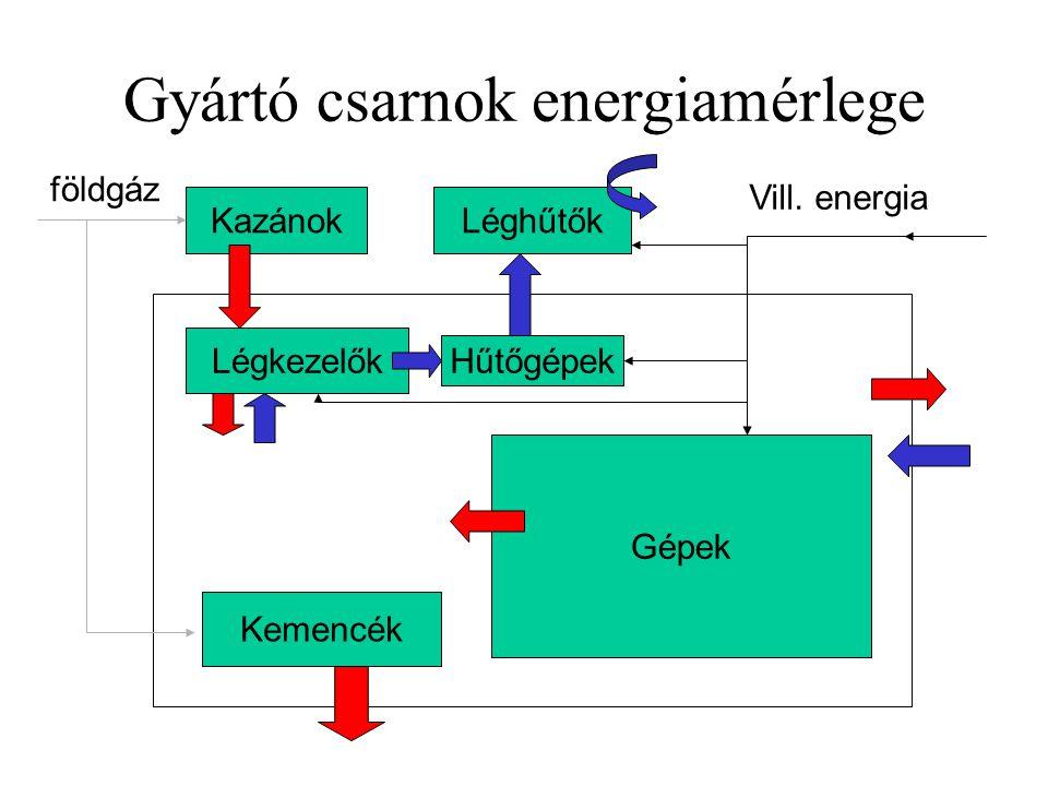 Gyártó csarnok energiamérlege Légkezelők Hűtőgépek LéghűtőkKazánok Kemencék Gépek Vill. energia földgáz