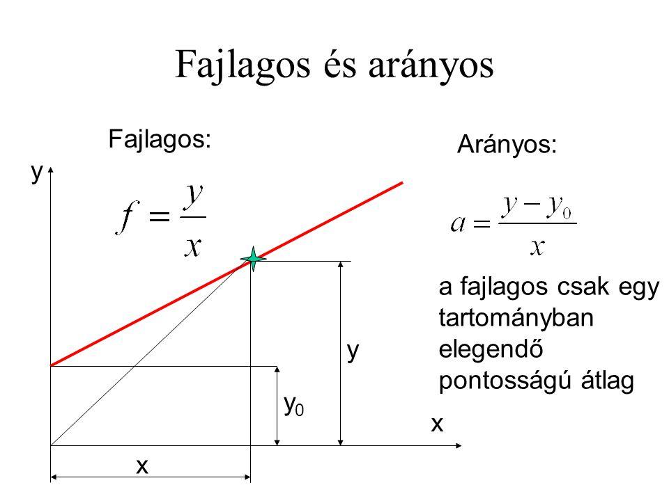 Fajlagos és arányos x y x y0y0 y Fajlagos: Arányos: a fajlagos csak egy tartományban elegendő pontosságú átlag