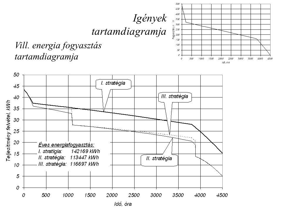 Igények tartamdiagramja Vill. energia fogyasztás tartamdiagramja