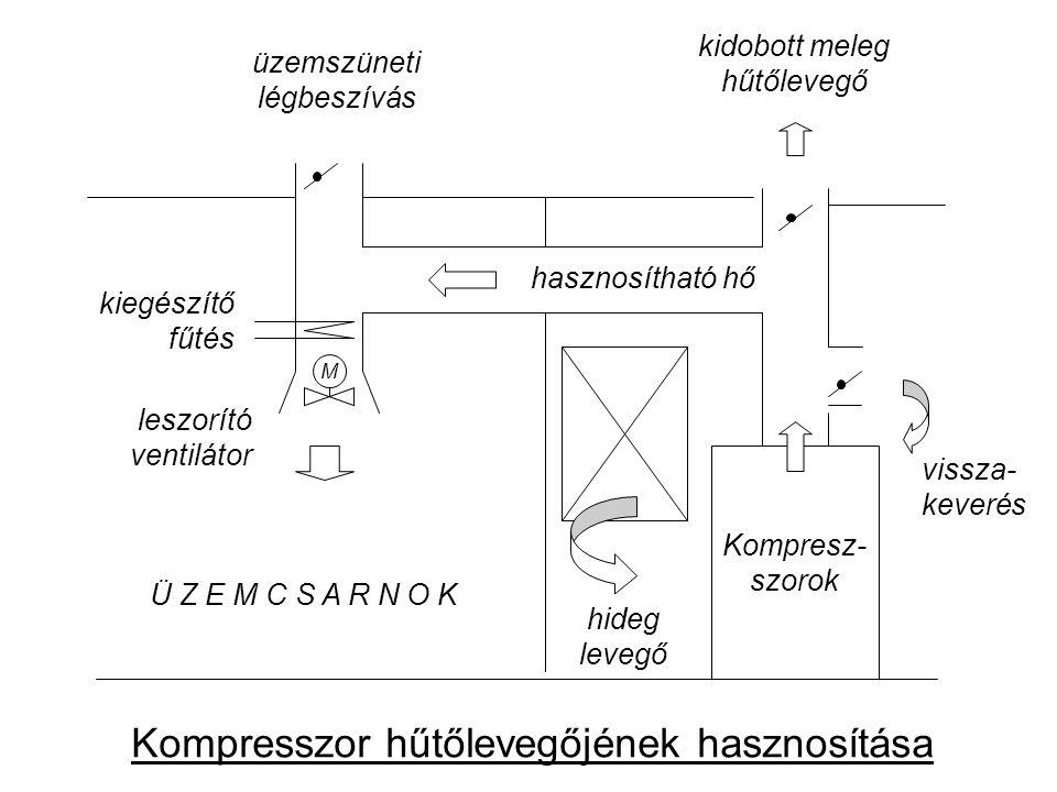 Kompresz- szorok M hideg levegő vissza- keverés hasznosítható hő kidobott meleg hűtőlevegő üzemszüneti légbeszívás leszorító ventilátor kiegészítő fűtés Ü Z E M C S A R N O K Kompresszor hűtőlevegőjének hasznosítása