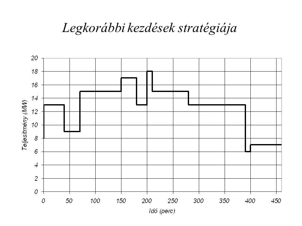 Legkorábbi kezdések stratégiája