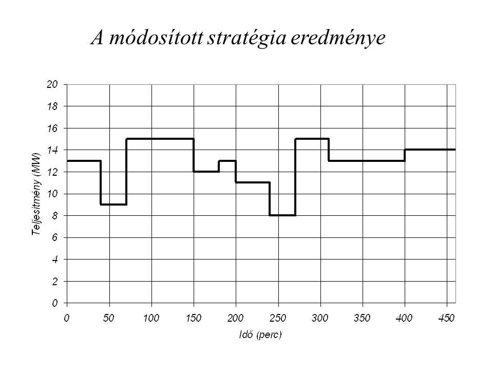 A módosított stratégia eredménye