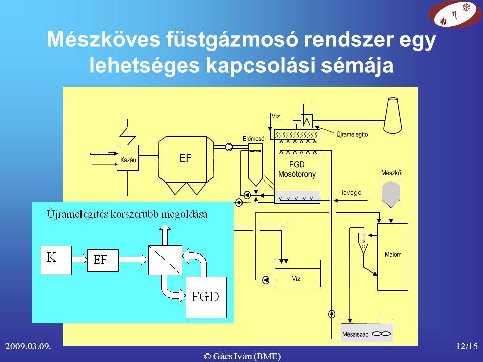 2009.03.09. © Gács Iván (BME) 12/15 Mészköves füstgázmosó rendszer egy lehetséges kapcsolási sémája levegő
