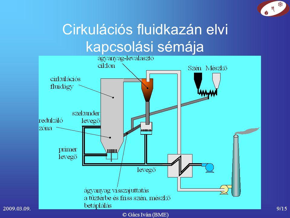 2009.03.09. © Gács Iván (BME) 9/15 Cirkulációs fluidkazán elvi kapcsolási sémája