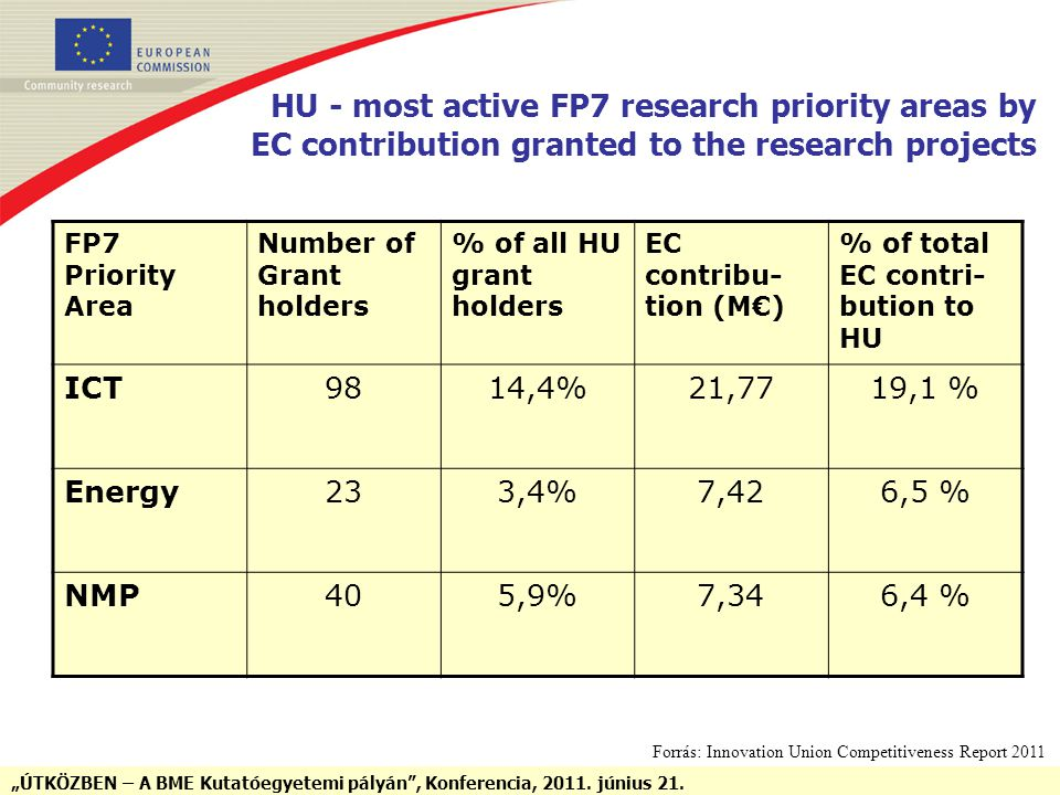 """ÚTKÖZBEN – A BME Kutatóegyetemi pályán"", Konferencia, 2011. június 21. HU - most active FP7 research priority areas by EC contribution granted to the"