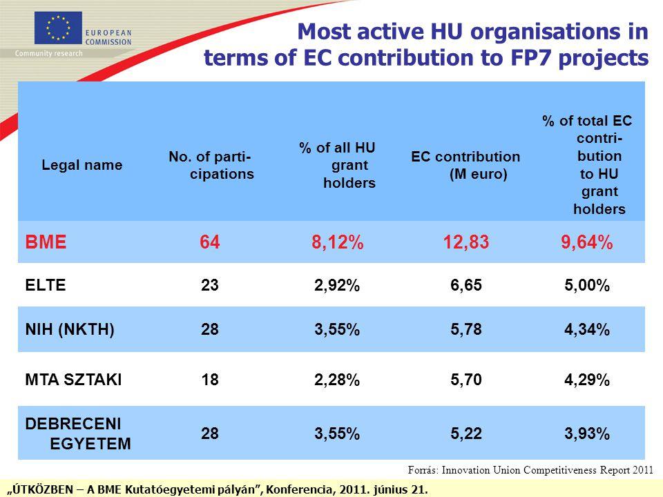 """ÚTKÖZBEN – A BME Kutatóegyetemi pályán"", Konferencia, 2011. június 21. Legal name No. of parti- cipations % of all HU grant holders EC contribution ("
