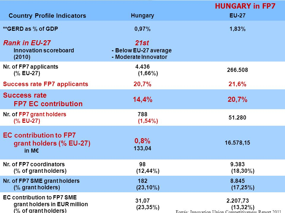 """ÚTKÖZBEN – A BME Kutatóegyetemi pályán"", Konferencia, 2011. június 21. Country Profile Indicators HungaryEU-27 **GERD as % of GDP0,97%1,83% Rank in E"