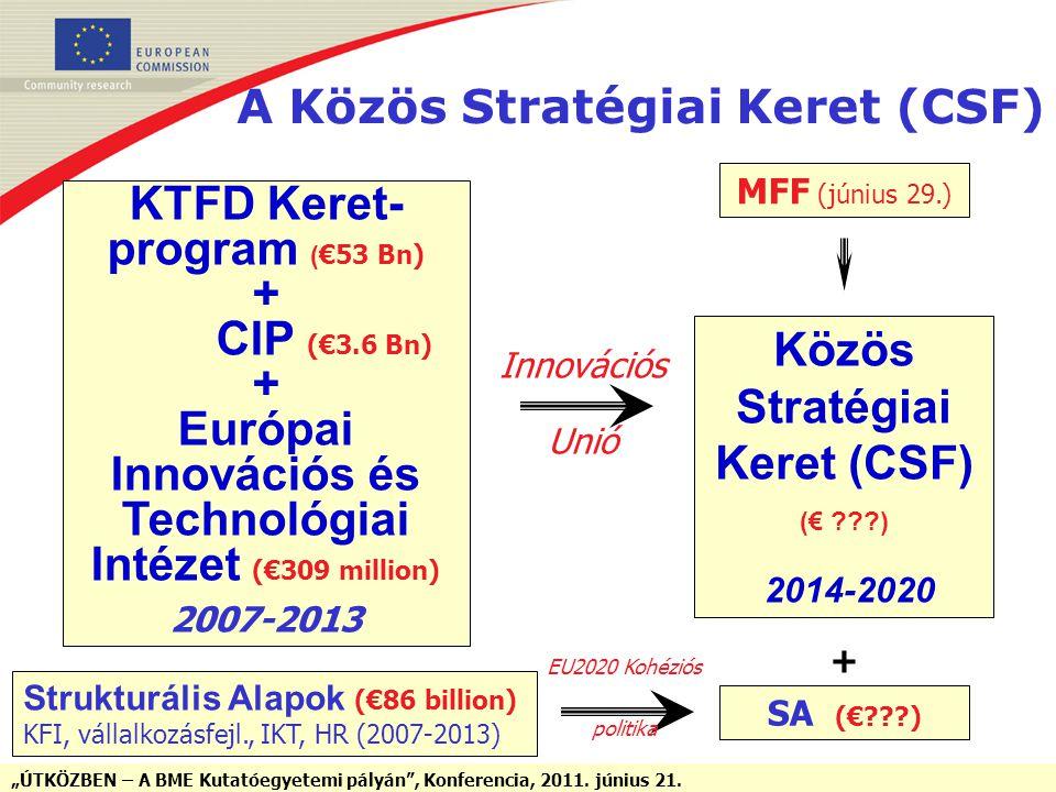 """""""ÚTKÖZBEN – A BME Kutatóegyetemi pályán"""", Konferencia, 2011. június 21. A Közös Stratégiai Keret (CSF) KTFD Keret- program ( €53 Bn) + CIP (€3.6 Bn) +"""