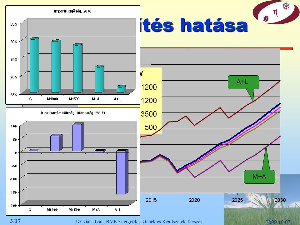 3/17 Dr. Gács Iván, BME Energetikai Gépek és Rendszerek Tanszék 2009.10.07. Erőműépítés hatása Új erőművek, MW lignit 0 atom 0 földgáz7200 megújuló 50