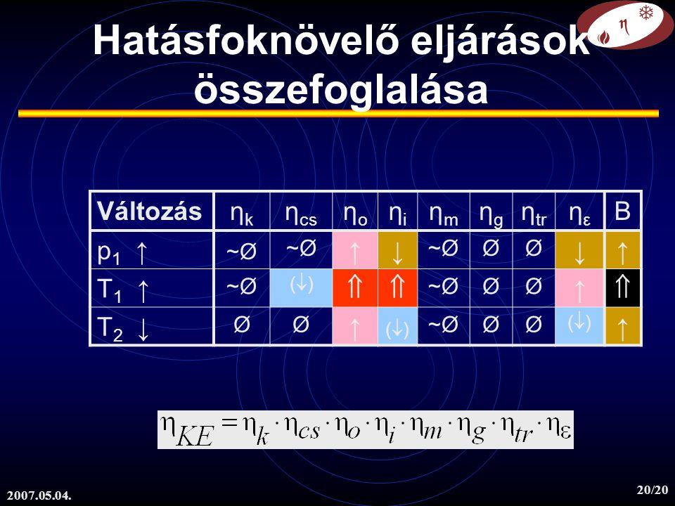 2007.05.04. 20/20 Hatásfoknövelő eljárások összefoglalása Változásηkηk η cs ηoηo ηiηi ηmηm ηgηg η tr ηεηε B p 1 ↑ ~Ø ↑↓ ØØ ↓↑ T 1 ↑ ~Ø ()()  ØØ ↑