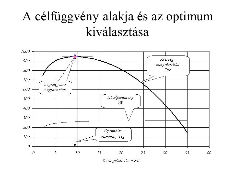 A célfüggvény alakja és az optimum kiválasztása